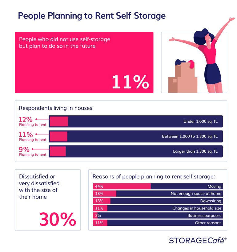 People planning to rent self storage