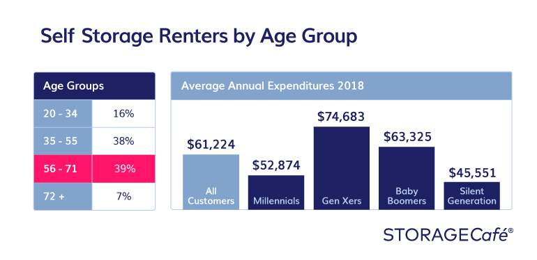 Self storage users by age