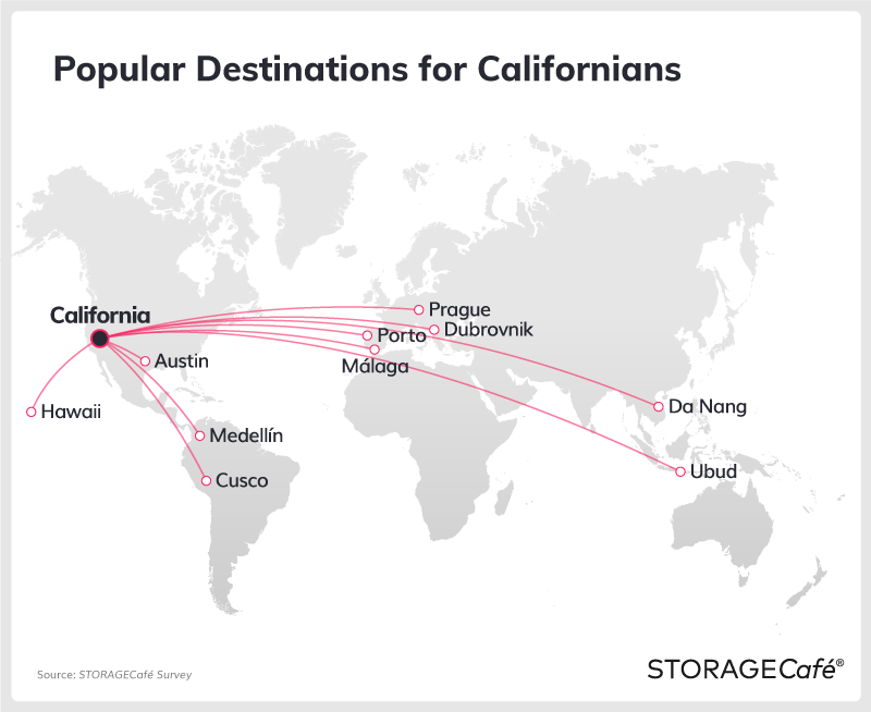 Most Popular Destinations of Digital Nomads from California