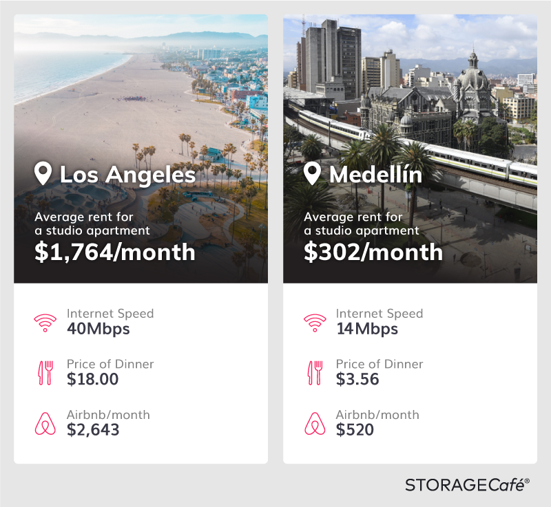 Comparison of Key Digital Nomad Expenses of Medellin and Los Angeles