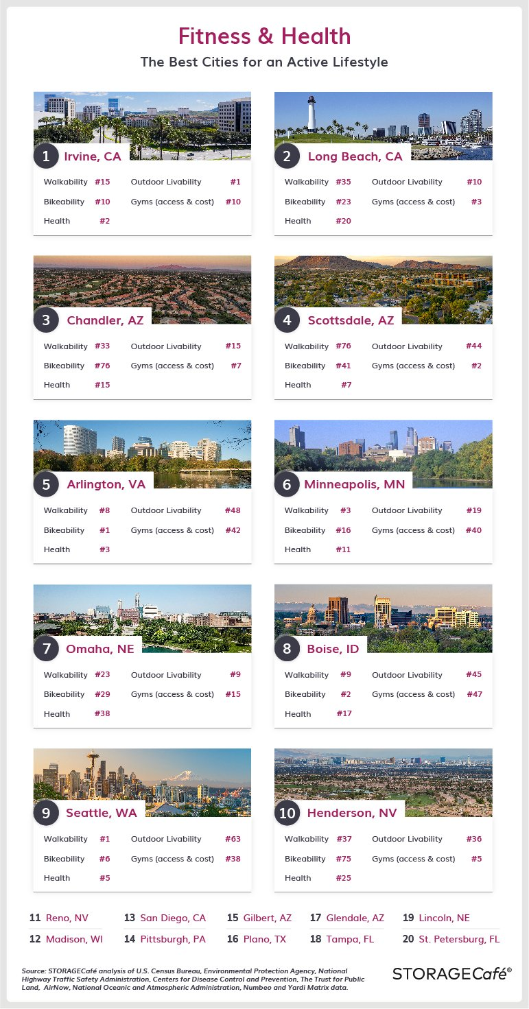 Best cities for active lifestyles